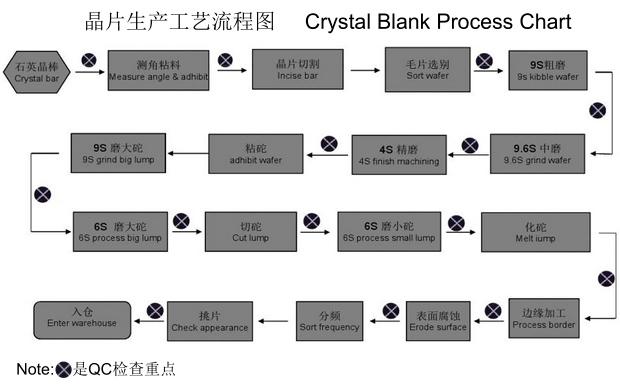 晶片生产工艺流程图