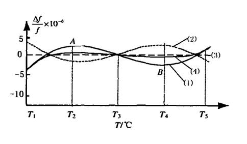 温度补偿晶振的工作原理